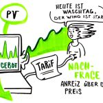 Schlipf_Graphic-Recording_renewable-Energy